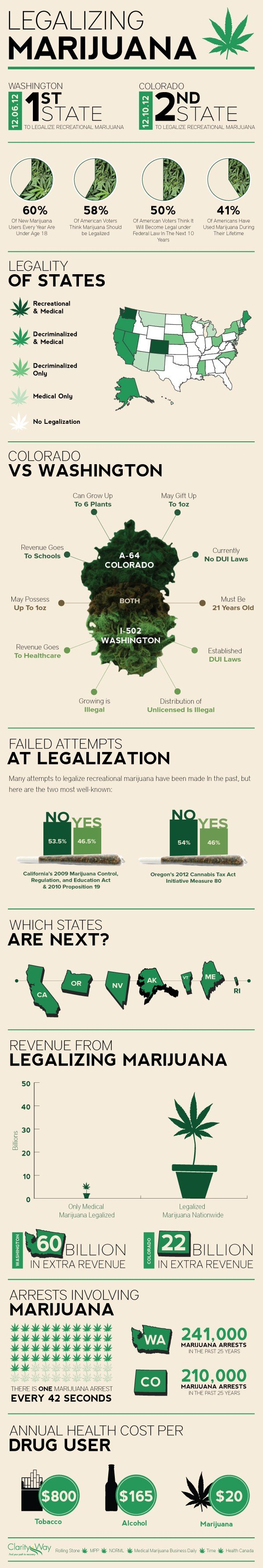 benefits to legalizing marijuana Pros and cons of legalizing recreational marijuana the decriminalization of weed would allow more people to use the drug for its believed health benefits legalizing marijuana cons legal marijuana supporters have argued that it's not as addictive as.